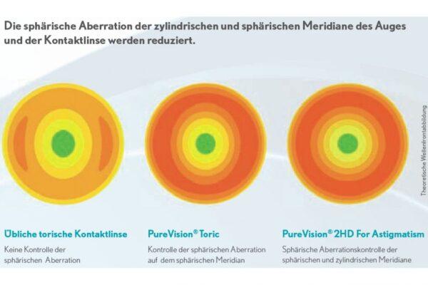 Pure Vision 2 HD For Astigmatism 4 x 6 Monatslinsen