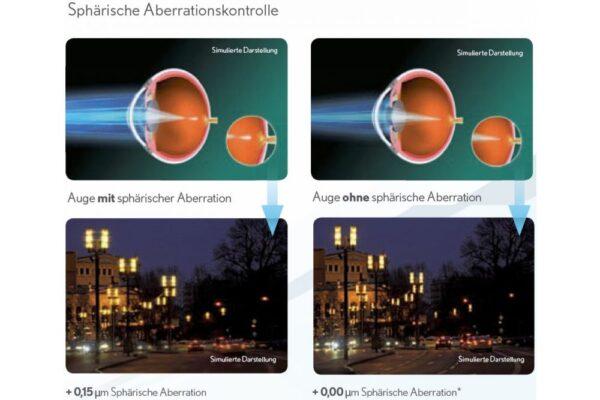 Pure Vision 2 HD For Astigmatism 4 x 6 Monatslinsen + Lensy Care 14 Jahres-Sparpaket
